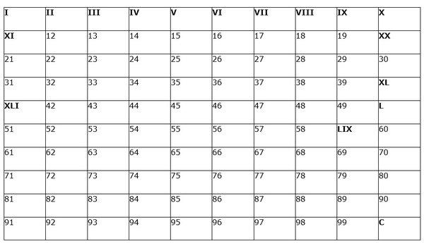 Grid of Roman numerals